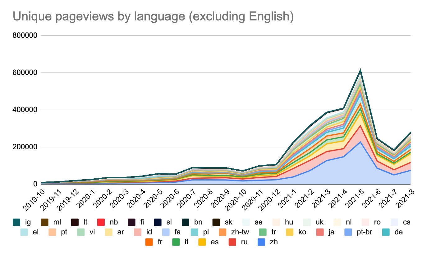 Ethereum.org traffic - Unique pageviews by language.jpg