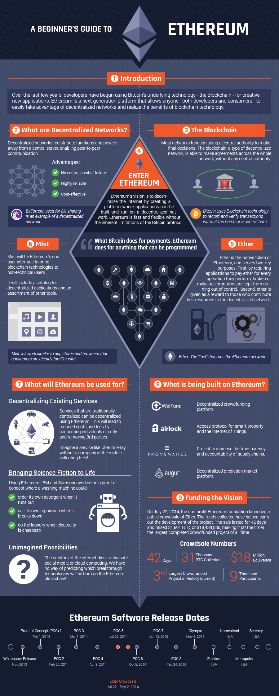 Ethereum Infographic Image - Beginners Guide
