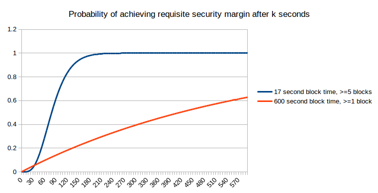 On slow and fast block times ethereum blog now let us suppose that the desired security margin is worth as much as the larger block reward ccuart Image collections