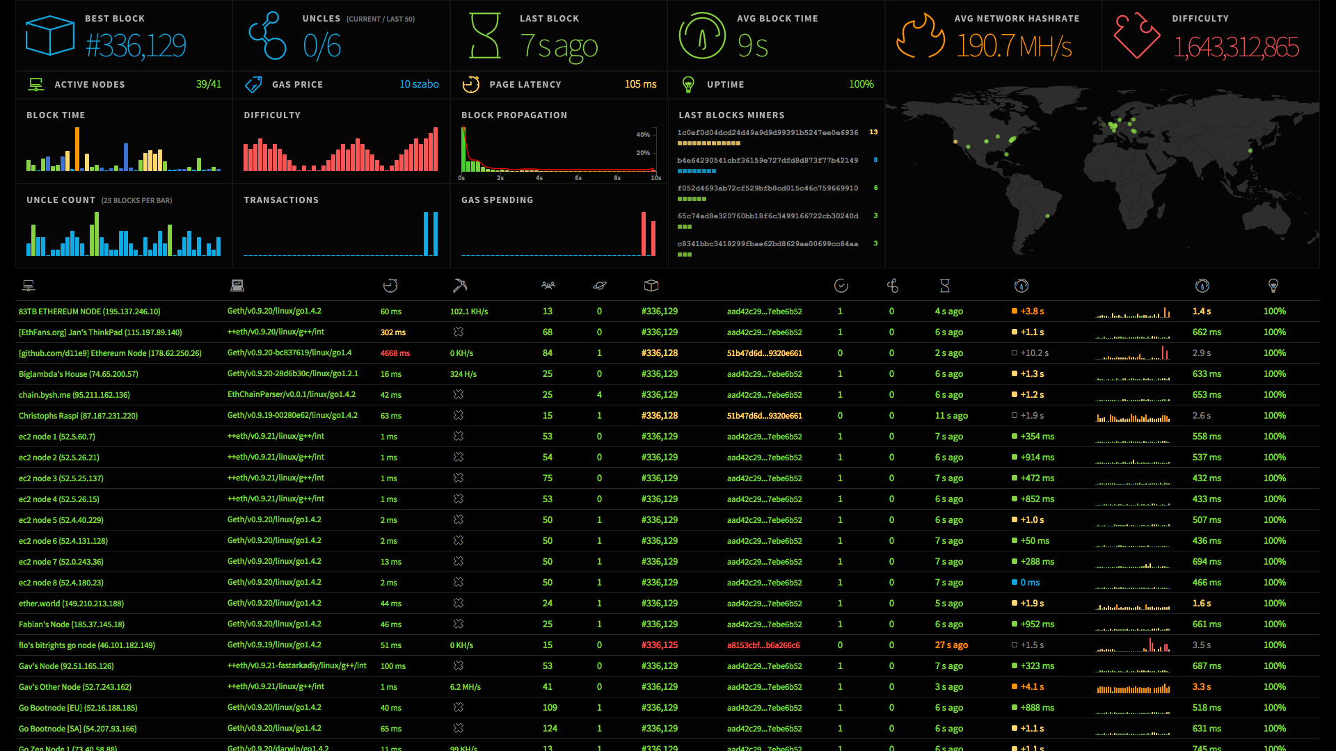 Network statistics dashboard